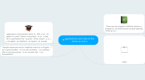 Mind Map: applications and rules of the article an and a