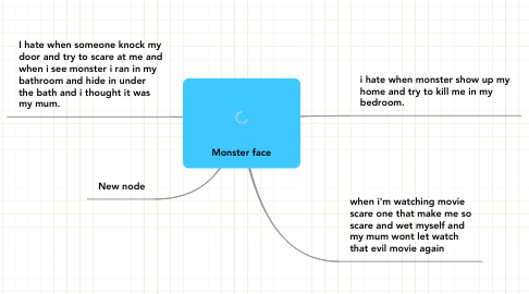 Mind Map: Monster face