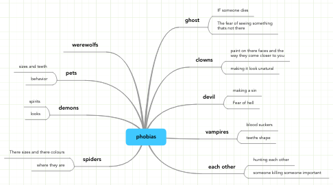 Mind Map: phobias