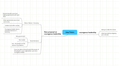 Mind Map: Jaap Peters