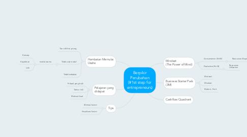 Mind Map: Berpikir Perubahan (#1st step for entrepreneurs)