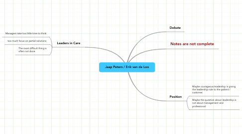 Mind Map: Jaap Peters / Erik van de Loo