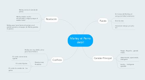 Mind Map: Marley el Perro debíl
