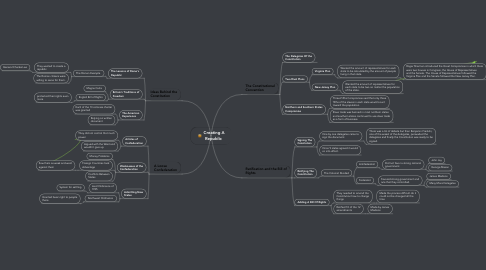 Mind Map: Creating A Republic