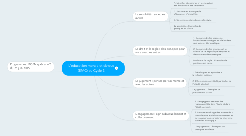 Mind Map: L'éducation morale et civique (EMC) au Cycle 3