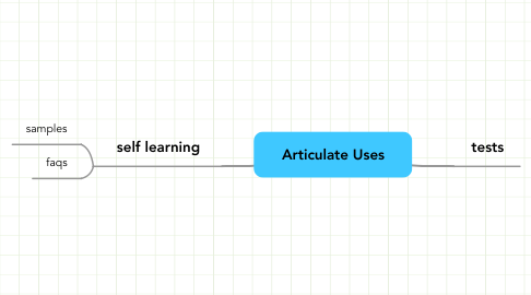 Mind Map: Articulate Uses