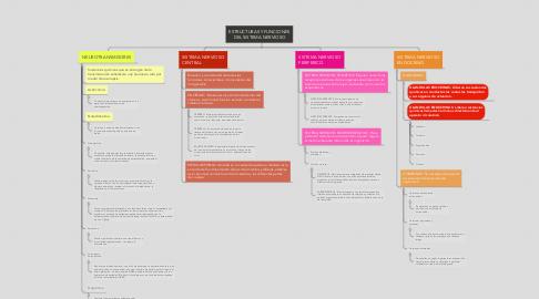 Mind Map: ESTRUCTURAS Y FUNCIONES DEL SISTEMA NERVIOSO