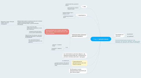 Mind Map: Copy of дієпріслівник