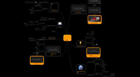 Mind Map: Strategy