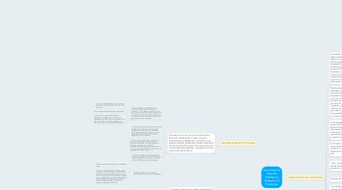 Mind Map: Aportes de la Filosofía, Fisiología y Biología a la Psicología
