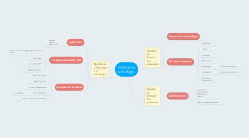 Mind Map: Historia de psicología