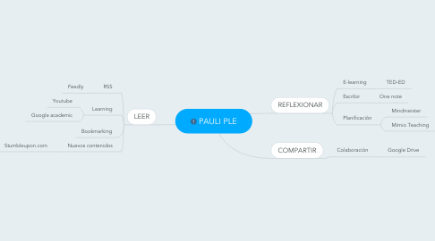 Mind Map: PAULI PLE