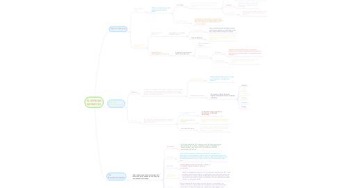 Mind Map: EL SISTEMA NERVIOSO