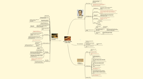 Mind Map: Creating a Republic (1776-1791)