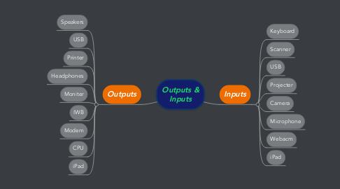 Mind Map: Outputs & Inputs