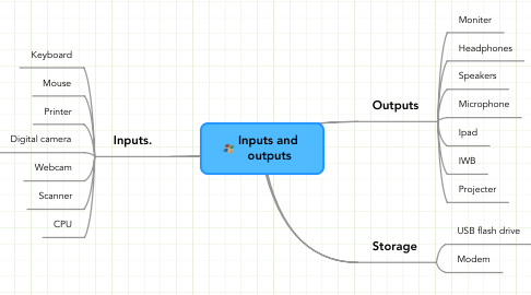Mind Map: Inputs and  outputs