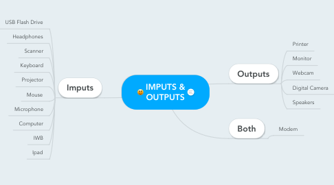 Mind Map: IMPUTS & OUTPUTS