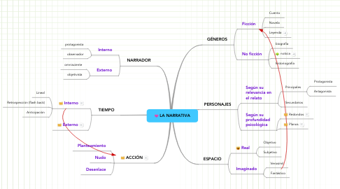 Mind Map: LA NARRATIVA