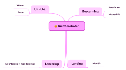 Mind Map: Ruimteroboten