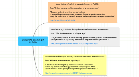 Mind Map: Evaluating Learning in PLE/Ns