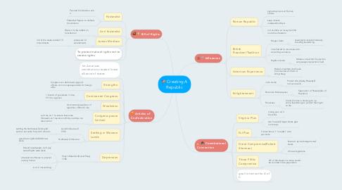 Mind Map: Creating A Republic