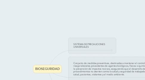 Mind Map: BIOSEGURIDAD