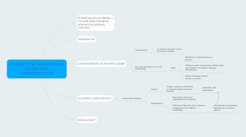 Mind Map: ELEMENTOS ALTERNATIVOS DE LOS SISTEMAS ADMINISTRATIVOS