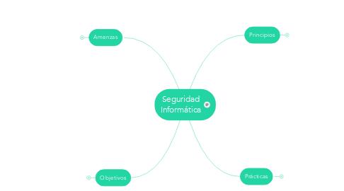Mind Map: Seguridad Informática