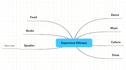 Mind Map: Experience Ethiopia