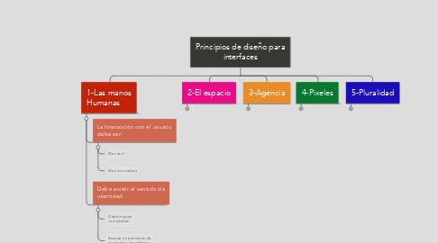 Mind Map: Principios de diseño para interfaces
