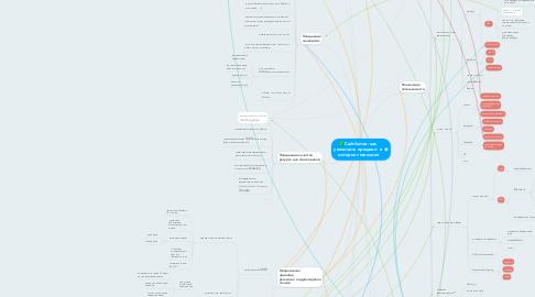 Mind Map: СайтАктив: как  увеличить продажи  в  интернет-магазине