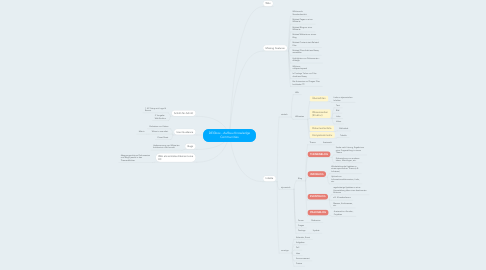 Mind Map: DEGbox - Aufbau Knowledge Communities