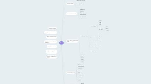 Mind Map: Worz