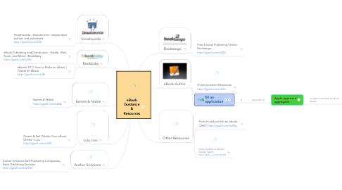 Mind Map: eBook Guidance & Resources