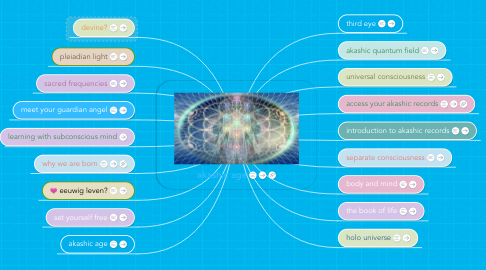 Mind Map: akashic records