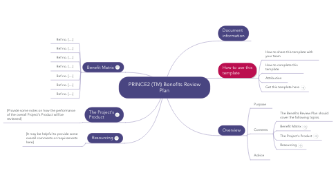 Mind Map: PRINCE2 (TM) Benefits Review Plan