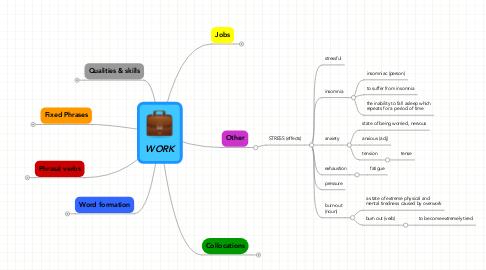 Mind Map: WORK