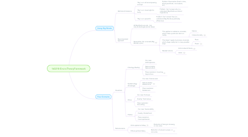 Mind Map: 160218-EnviroTheoryFramework