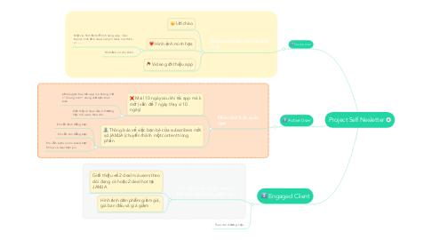 Mind Map: Project Self Nesletter