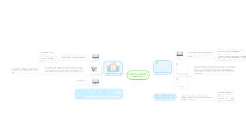 Mind Map: Leyes de reflexión y refracción.