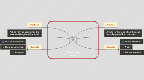 Mind Map: The articles a/an