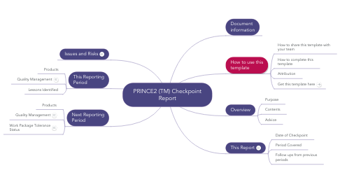 Mind Map: PRINCE2 (TM) Checkpoint Report
