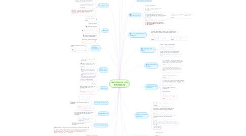 Mind Map: HISTORIA DE LOS IMPUESTOS
