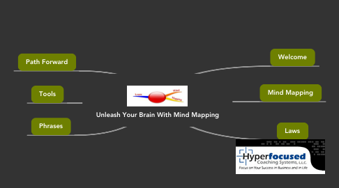 Mind Map: Unleash Your Brain With Mind Mapping