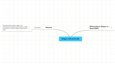 Mind Map: Religion, faith and health