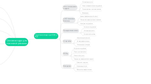 Mind Map: Основное ядро для поисковой рекламы