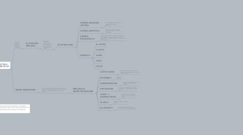 Mind Map: ESTRUCTURA Y FUNCIONES  DEL SISTEMA NERVIOSO Y ENDOCRINO