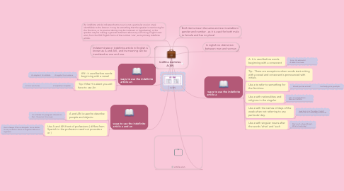 Mind Map: Indifine Aerticles A/AN