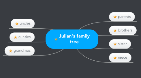 Mind Map: Julian's family tree