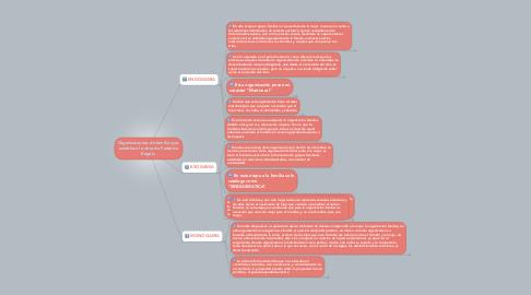 Mind Map: Organizaciones de familia que  establece la obra de Federico Engels.